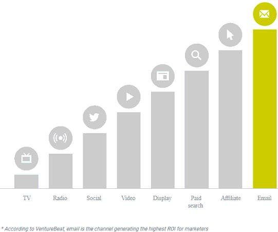 Email Marketing ROI - Digital Marketing Results