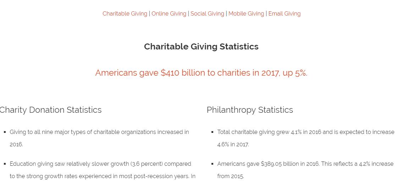Online Giving Statistics - Digital Marketing Results