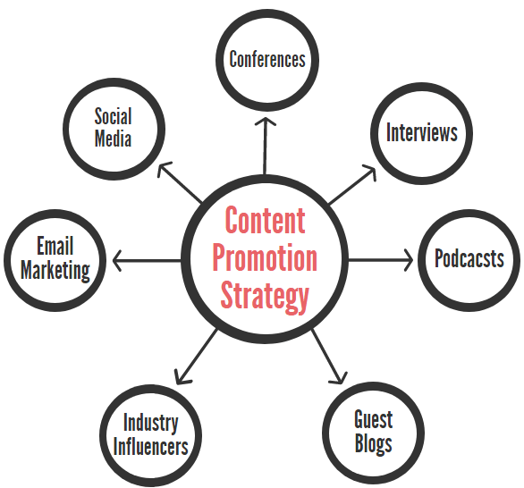 content promotion strategy - nonprofits source