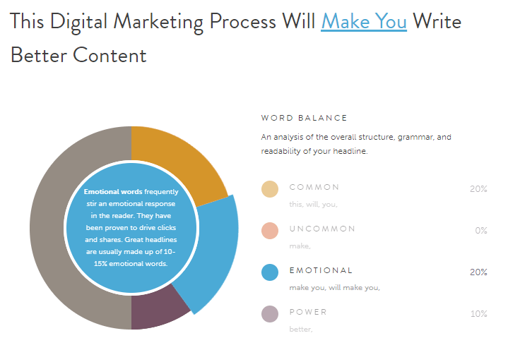 digital marketing process - emotional headline