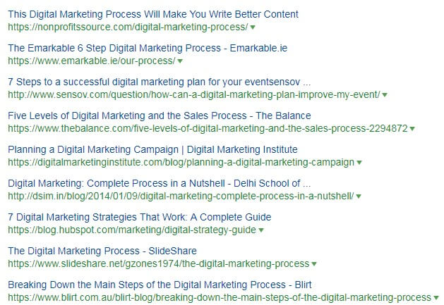 digital marketing process serp results