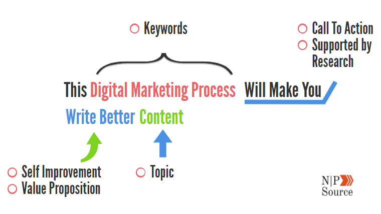 digital marketing process write better content