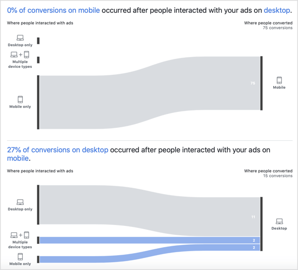 Cross-device reporting data in the Facebook Attribution tool