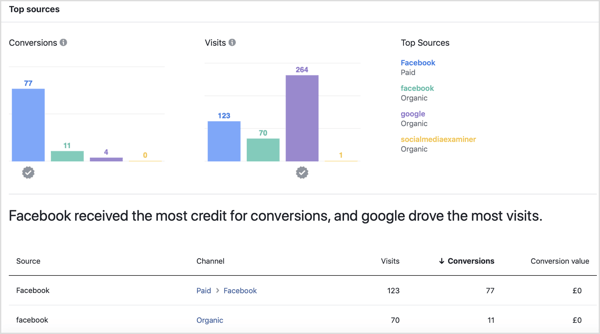 Top Sources on the Performance tab of the Facebook Attribution tool