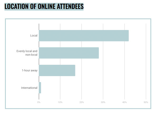 Location of Online Attendees