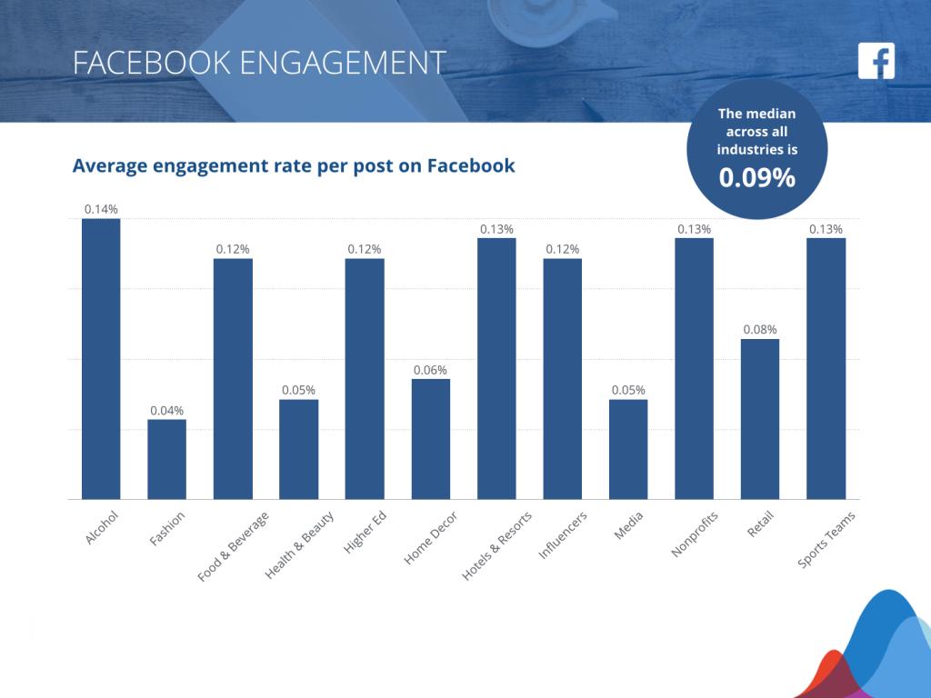 LinkedIn Marketing - Facebook engagement rates