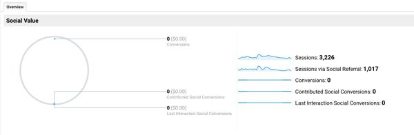 Set up Google Analytic Goals for Instagram Stories, Step 8.