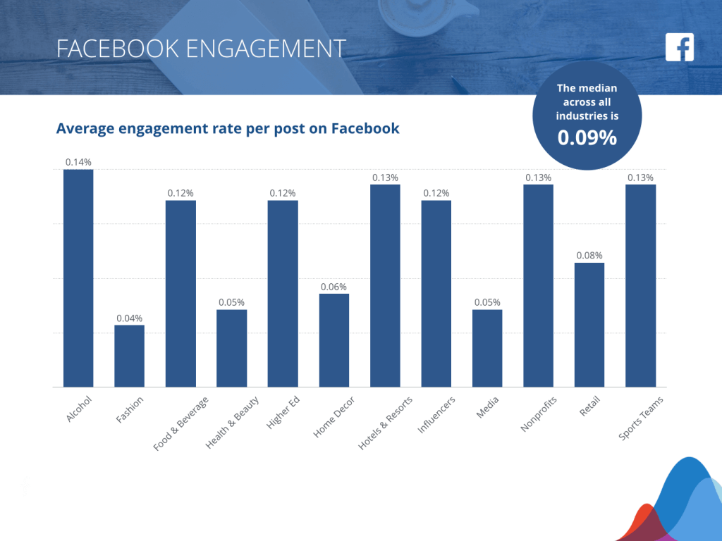 LinkedIn Marketing - Facebook engagement rates