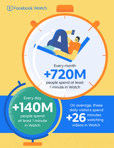 Facebook reports that Facebook Watch, which debuted globally less than a year ago, now boasts more than 720 million users monthly and 140 million daily users spend at least one minute on Watch.