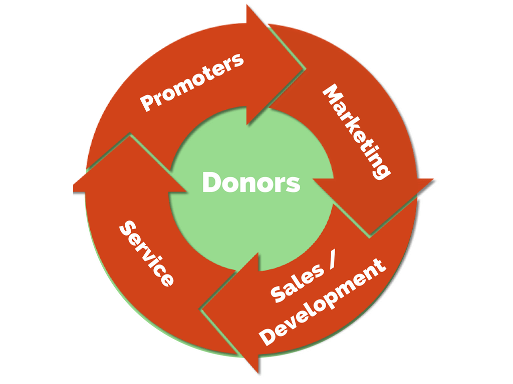 Donor Centric Flywheel - Online Fundraising Ideas and Strategies