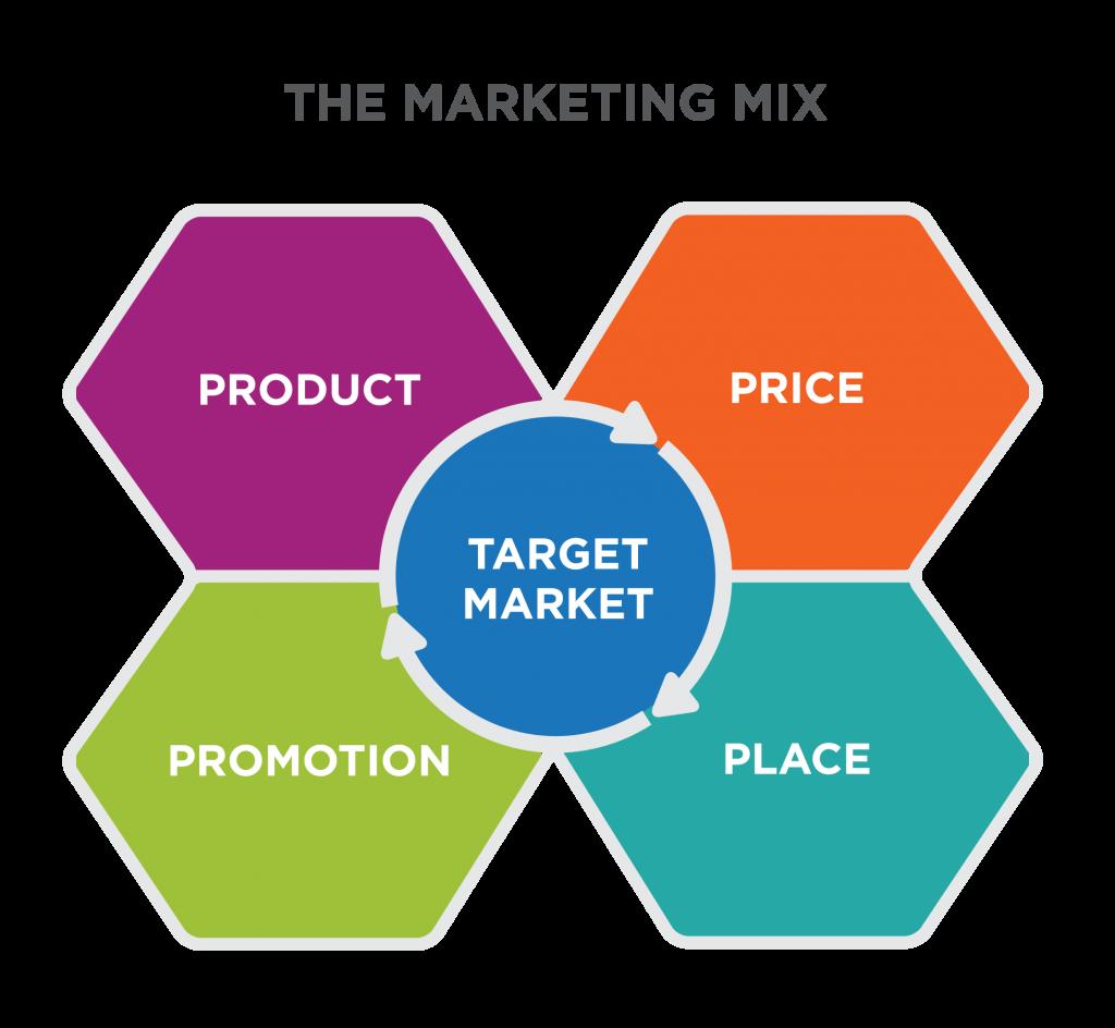 marketing mix - 4 ps of marketing