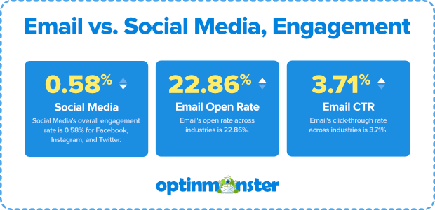 email marketing versus social media image