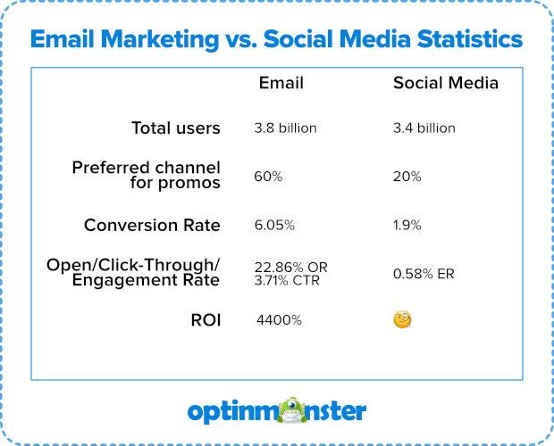email marketing statistics image
