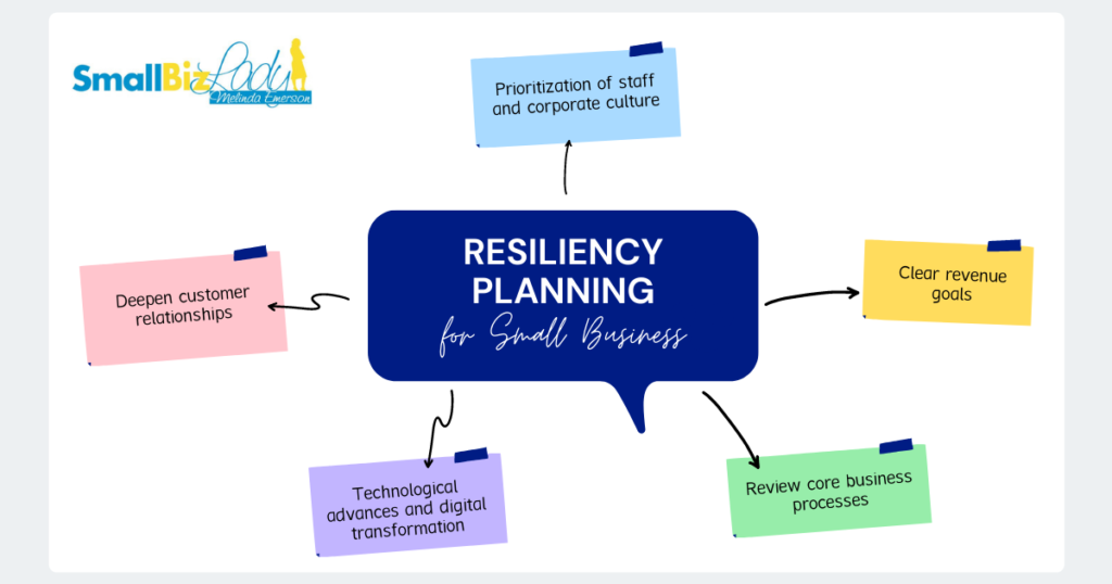 SMALL BUSINESS RESILIENCY PLAN OUTLINE image