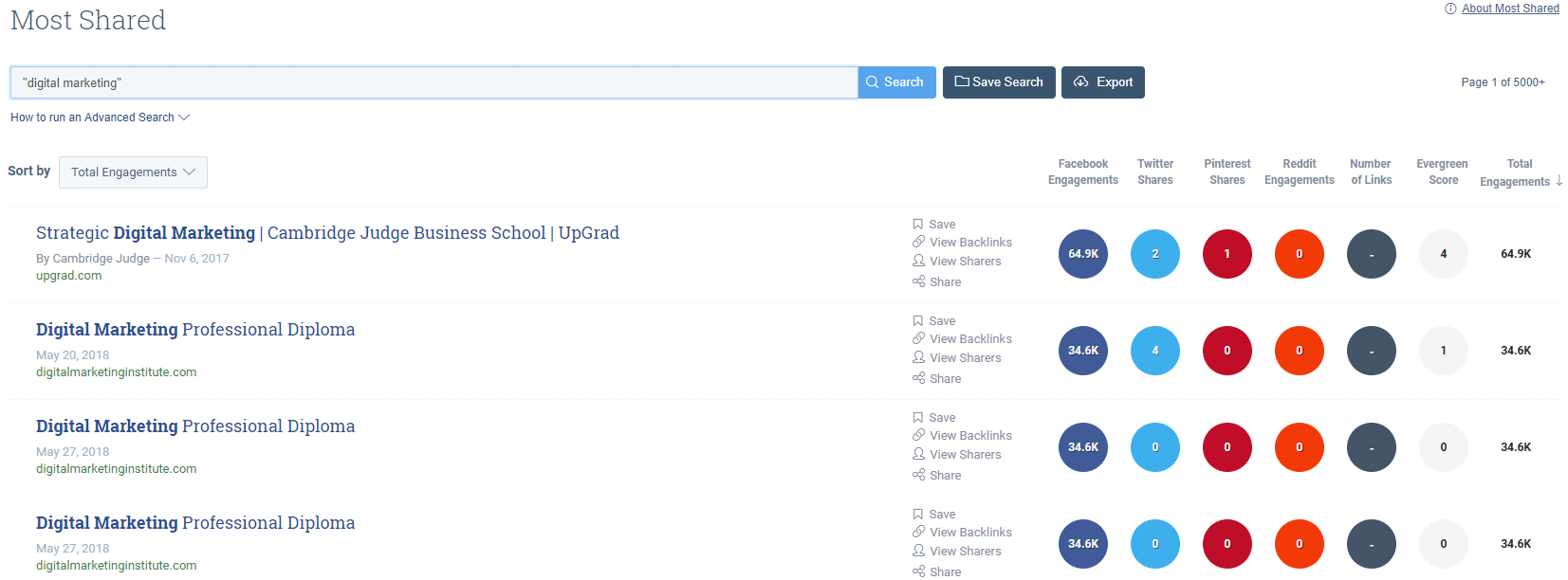 Buzzsumo Most Shared Content - Digital Marketing Results