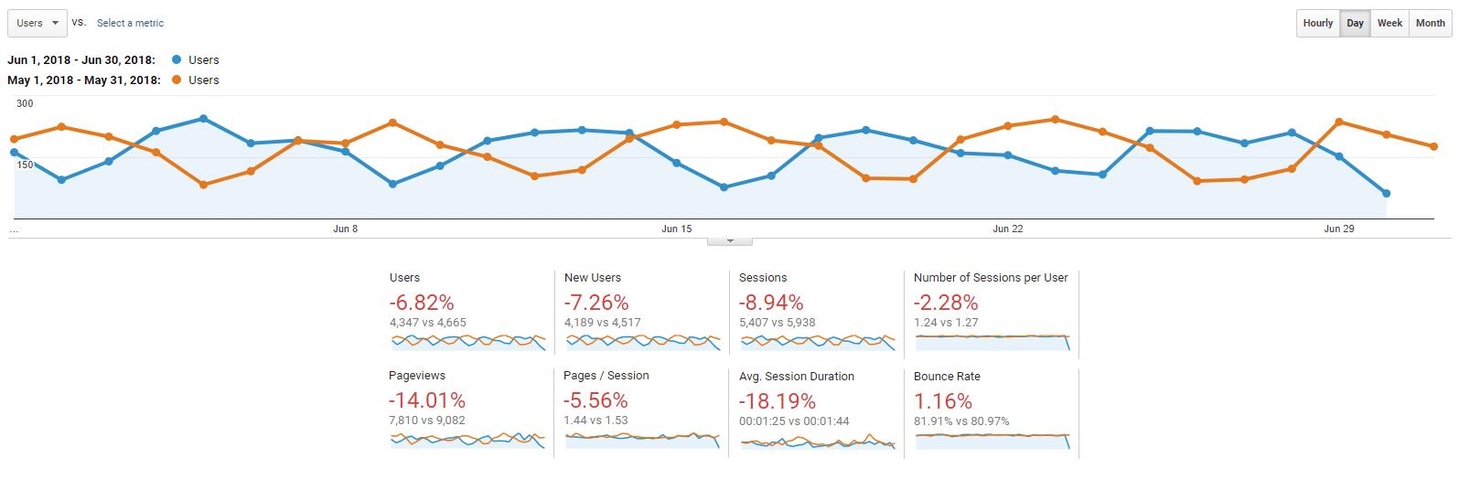 Nonprofits Source - June 2018 Traffic Results
