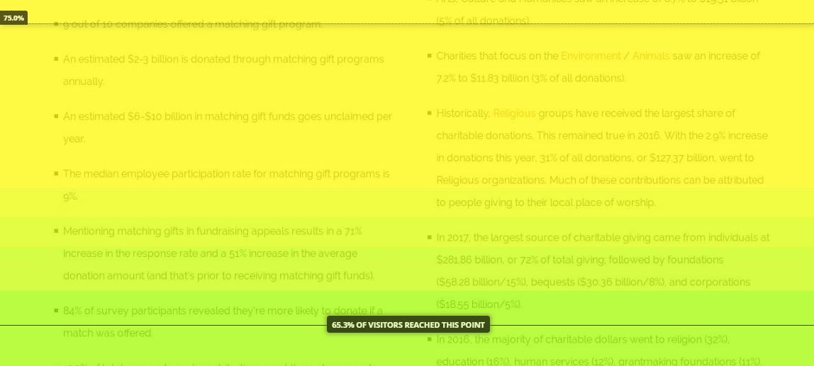 Hotjar Heat map - digital marketing results