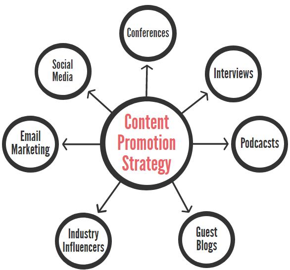 content promotion strategy - nonprofits source