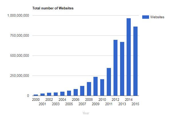 seo for nonprofits - total number of websites