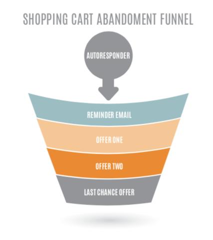Shopping cart abandonment funnel image