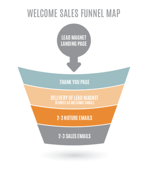 Welcome sales funnel map image